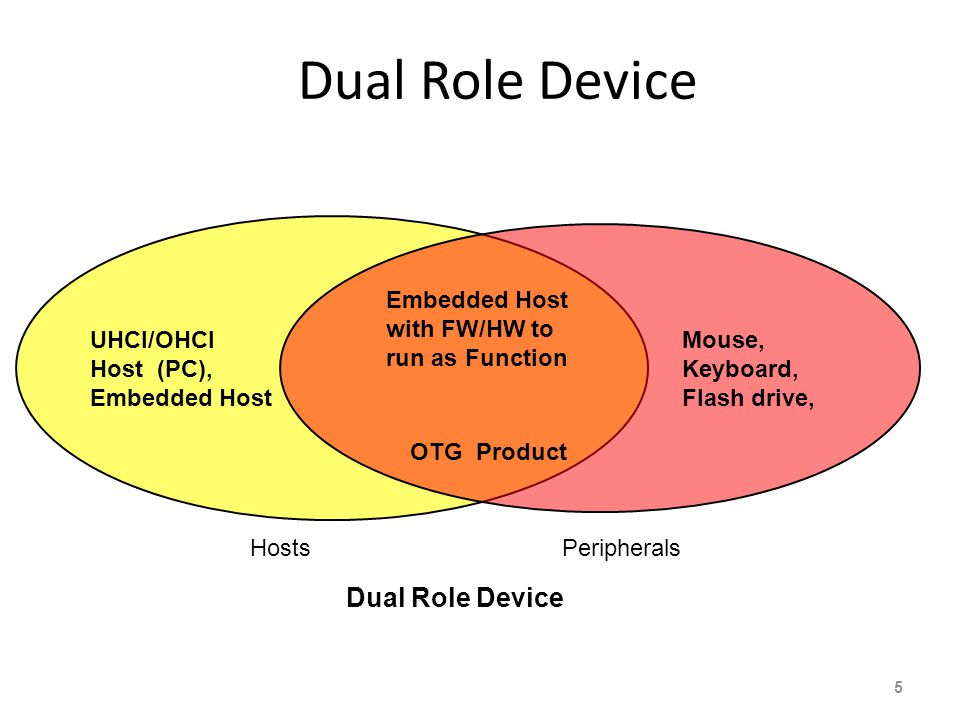 Dual Role Device 5 HostsPeripherals Dual Role Device UHCI/OHCI Host (PC), Embedded Host Mouse, Keyboard, Flash drive, Embedded Host with FW/HW to run as Function OTG Product