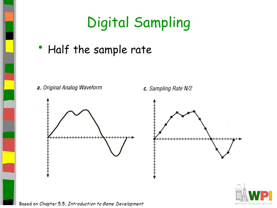 Digital Sampling Half the sample rate Based on Chapter 5.5, Introduction to Game Development