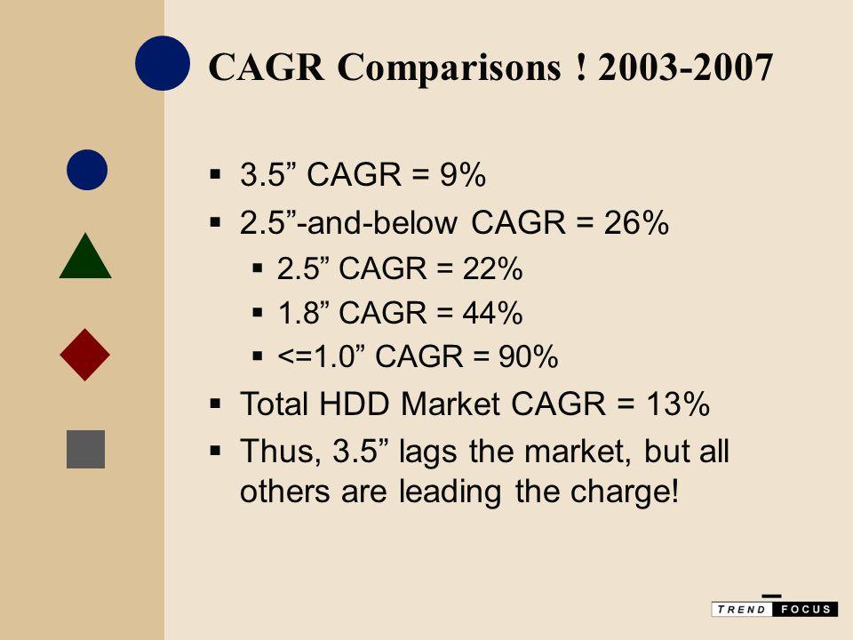 CAGR Comparisons .