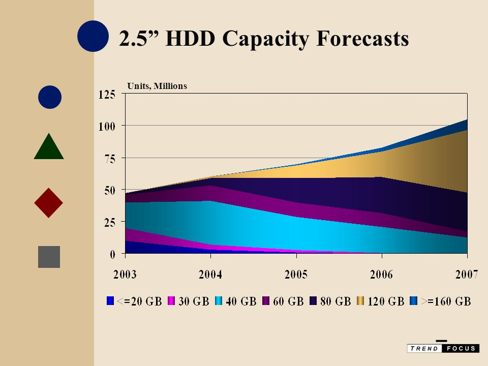 "2.5"" HDD Capacity Forecasts Units, Millions"