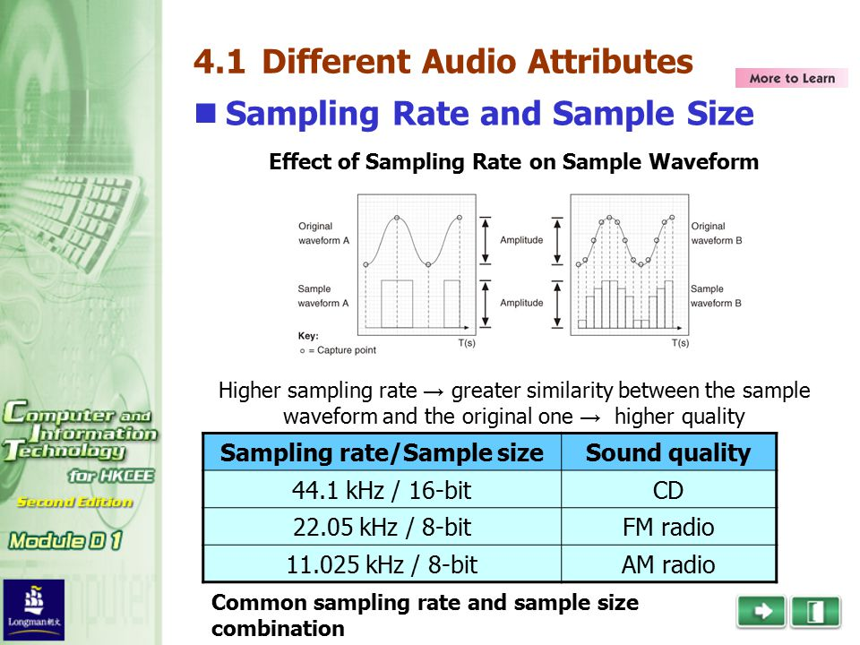 4.1 Different Audio Attributes Sampling Rate and Sample Size Higher sampling rate → greater similarity between the sample waveform and the original one → higher quality Sampling rate/Sample sizeSound quality 44.1 kHz / 16-bitCD 22.05 kHz / 8-bitFM radio 11.025 kHz / 8-bitAM radio Common sampling rate and sample size combination Effect of Sampling Rate on Sample Waveform