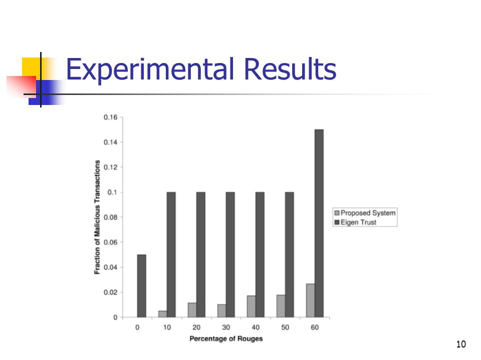 10 Experimental Results