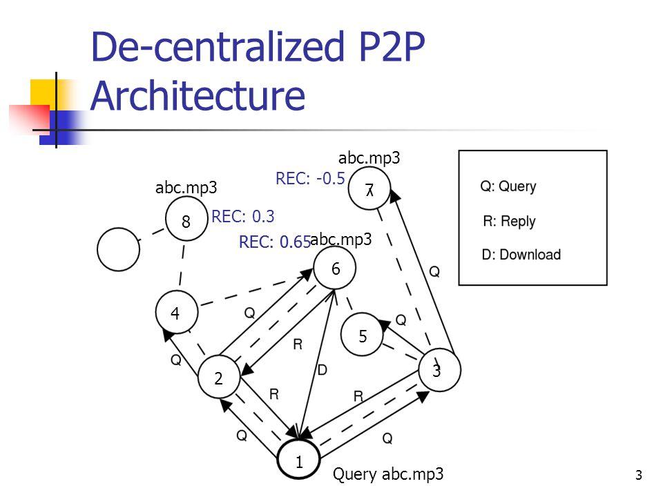 3 De-centralized P2P Architecture 1 2 3 4 5 6 7 8 Query abc.mp3 abc.mp3 REC: 0.3 REC: -0.5 REC: 0.6REC: 0.65