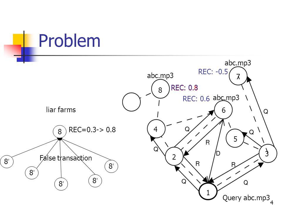 4 Problem 8 8'8' 8'8' 8'8' 8'8' 8'8' False transaction REC=0.3-> 0.8 1 2 3 4 5 6 7 8 Query abc.mp3 abc.mp3 REC: 0.8 REC: -0.5 REC: 0.6 REC: 0.3 liar f