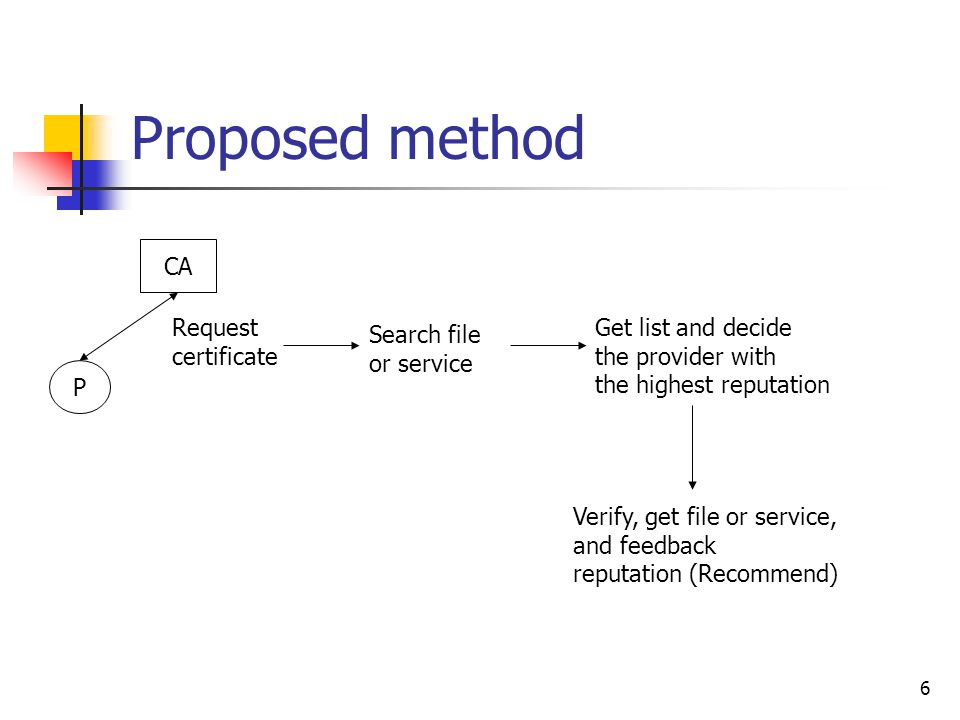 6 Proposed method P CA Request certificate Search file or service Get list and decide the provider with the highest reputation Verify, get file or service, and feedback reputation (Recommend)
