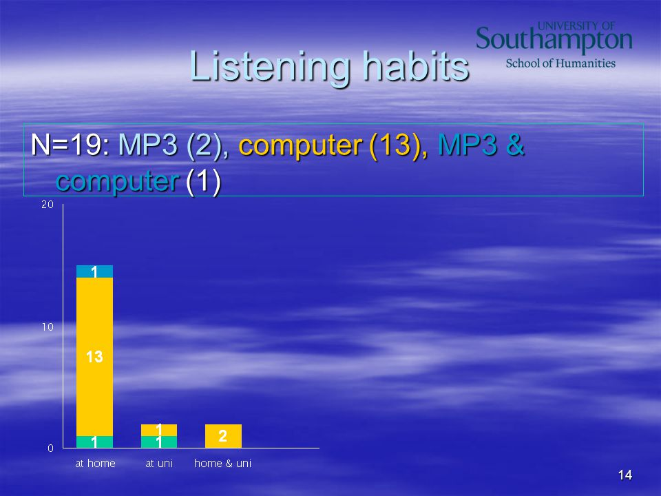 14 Listening habits N=19: MP3 (2), computer (13), MP3 & computer (1)