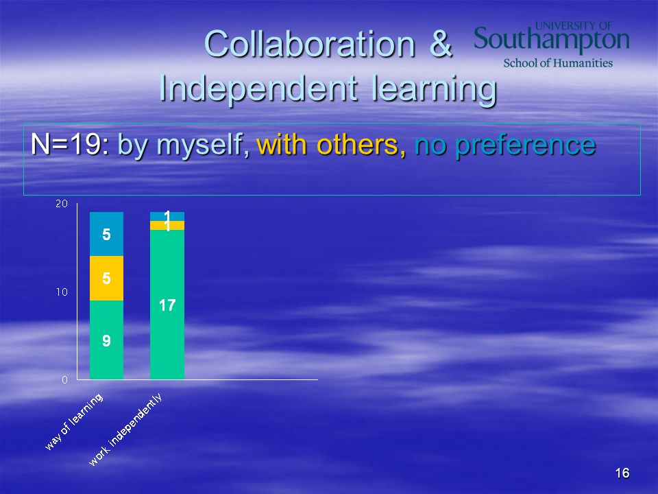 16 Collaboration & Independent learning N=19: by myself, with others, no preference