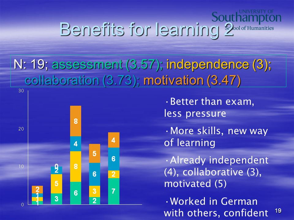 19 Benefits for learning 2 N: 19; assessment (3.57); independence (3); collaboration (3.73); motivation (3.47) Better than exam, less pressure More skills, new way of learning Already independent (4), collaborative (3), motivated (5) Worked in German with others, confident
