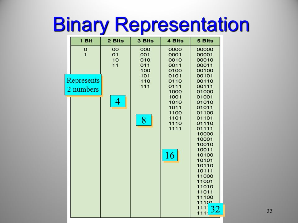 33 Binary Representation Represents 2 numbers Represents 2 numbers