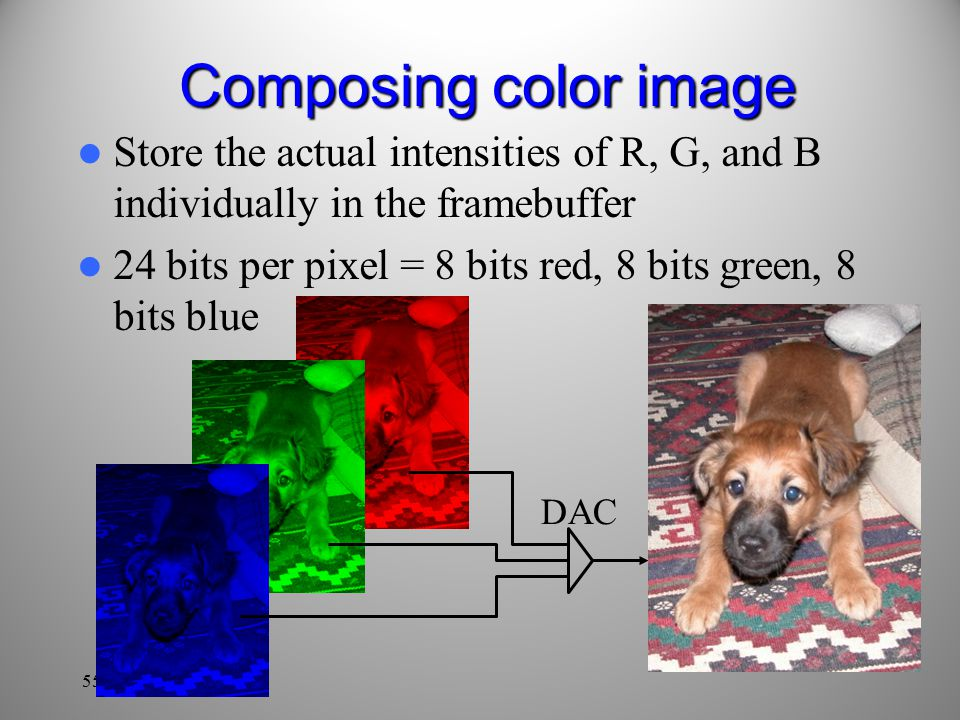 55 DAC Composing color image Store the actual intensities of R, G, and B individually in the framebuffer 24 bits per pixel = 8 bits red, 8 bits green, 8 bits blue