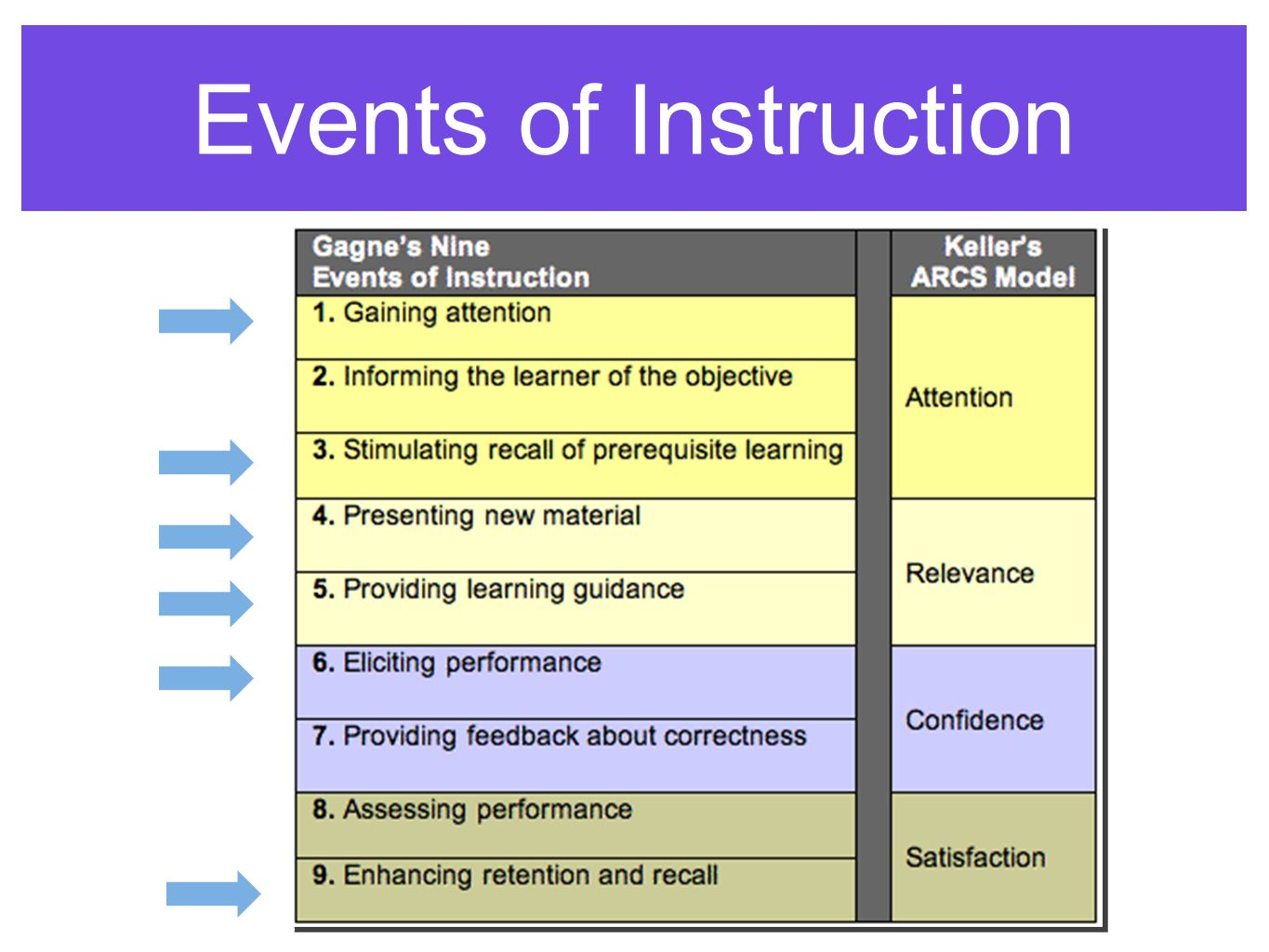 Events of Instruction