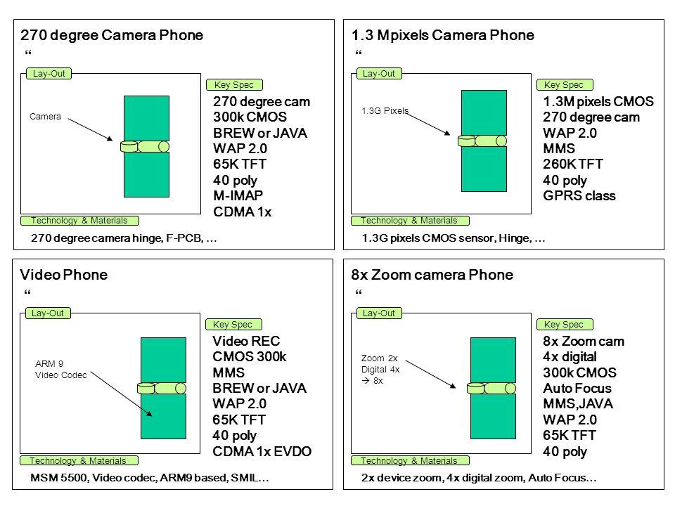 Rotate Dual Folder Phone 360 degree Rotate hinge, F-PCB, … 360 degree Rotate Hinge BREW WAP 1.2.1 65K STN 40 poly M-IMAP CDMA 1x Lay-Out Technology & Materials Key Spec Rotate Hinge Rotate Folder camera phone 1.3G pixels CMOS sensor, Hinge, … Rotate Folder 300k CMOS 270 degree cam WAP 2.0 MMS 260K TFT 40 poly GPRS class Lay-Out Technology & Materials Key Spec Rotate Camera Touch Phone MSM 5500, Video codec, ARM9 based, SMIL … Rotate Folder CMOS 300k 270 degree cam Touch Screen BREW, WAP 2.0 65K TFT 40 poly CDMA 1x EVDO Lay-Out Technology & Materials Key Spec Rotate Camera PDA Phone Rotate Hinge, Symbian OS, … Rotate Folder Symbian O/S 300k CMOS MMS JAVA WAP 2.0 65K TFT 40 poly Lay-Out Technology & Materials Key Spec 270 degree camera Rotate Hinge 270 degree camera Rotate Hinge Touch Pannel 270 degree camera Rotate Hinge Touch Pannel Sylish Pen