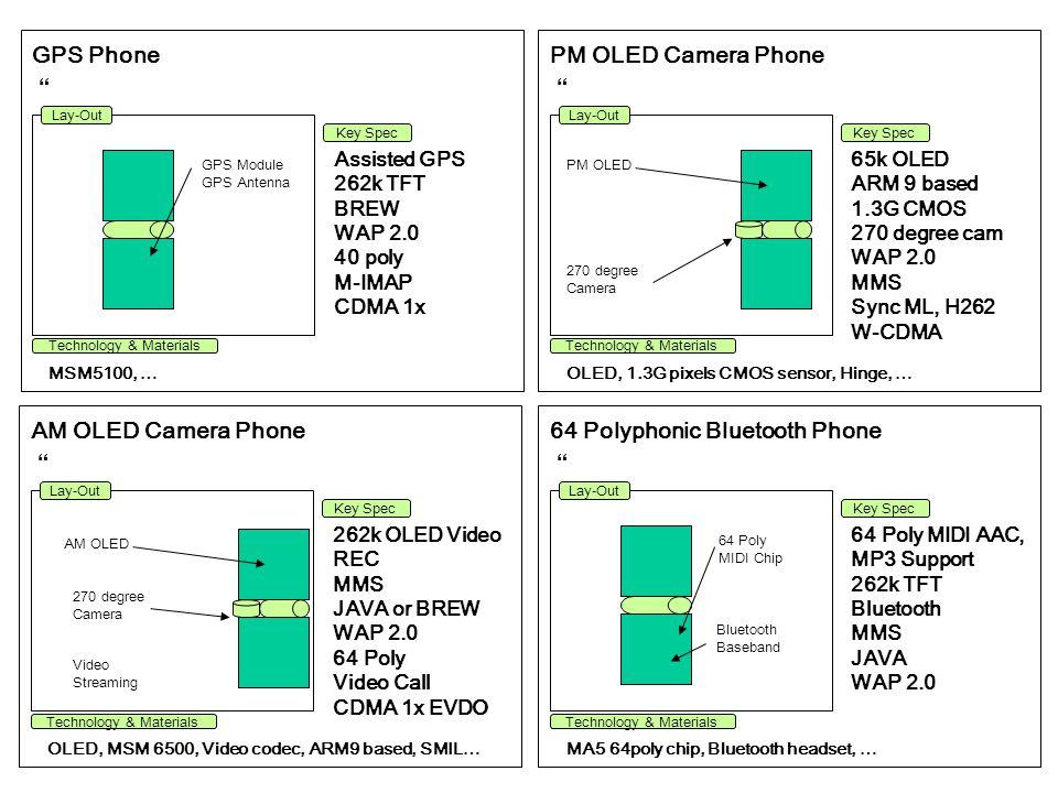 128 Poly MP3 Phone 128 poly one chip, MMC interface, MP3 Module, … 128 poly chip Bluetooth MP3 Module MMC card Java or BREW WAP 2.0 262k TFT CDMA 1x EVDO Lay-Out Technology & Materials Key Spec MP3 Module MMC Card Multi User Card Camera Phone 1.3G pixels CMOS sensor, MMC interface … MP3 Module 1.3M CMOS Flash Camera MMC card Video REC WAP 2.0 MMS 260K TFT Lay-Out Technology & Materials Key Spec Flash 3D graphic Phone 3D graphic Engine, ARM 9 core, … 3D graphic ARM9 BREW or JAVA WAP 2.0 MMS 3D UI 64 poly CDMA 1x EVDO Lay-Out Technology & Materials Key Spec 3D graphic Engine 3D UI, Stanby Video Conference Phone Video Streaming, OLED.