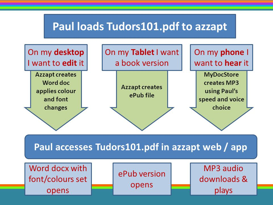 Paul loads Tudors101.pdf to azzapt On my desktop I want to edit it On my Tablet I want a book version On my phone I want to hear it Paul accesses Tudo