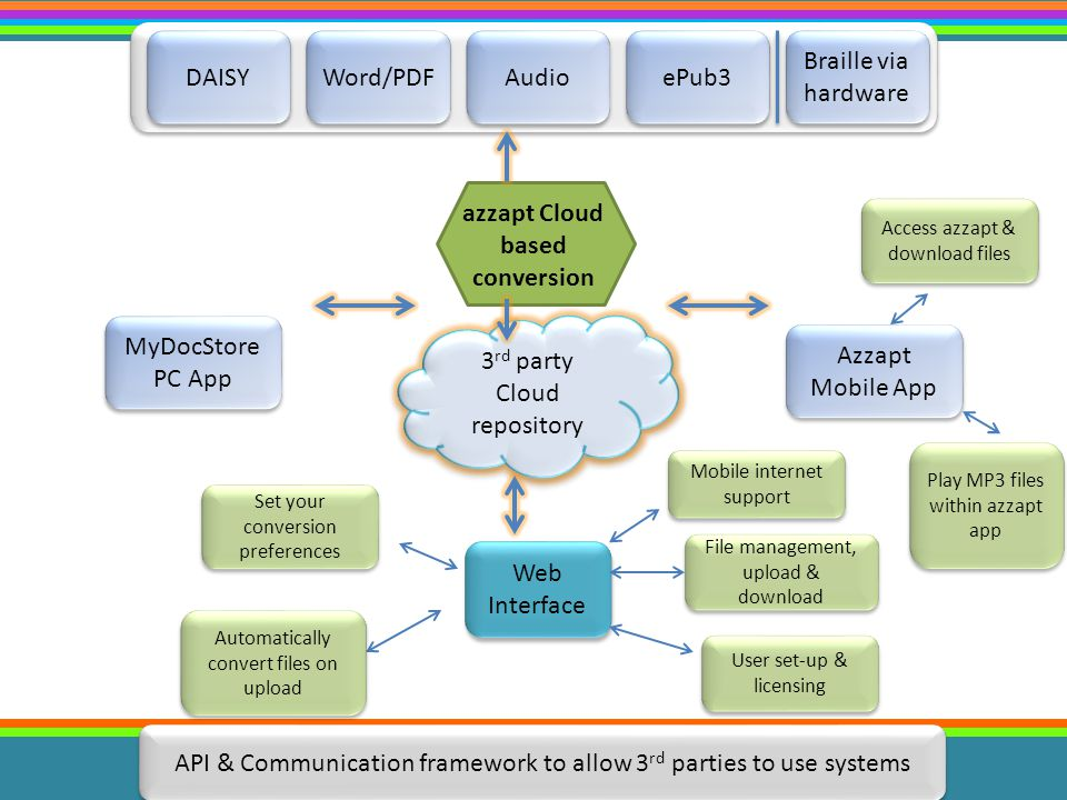 Audio 3 rd party Cloud repository 3 rd party Cloud repository azzapt Cloud based conversion MyDocStore PC App Azzapt Mobile App Web Interface API & Co