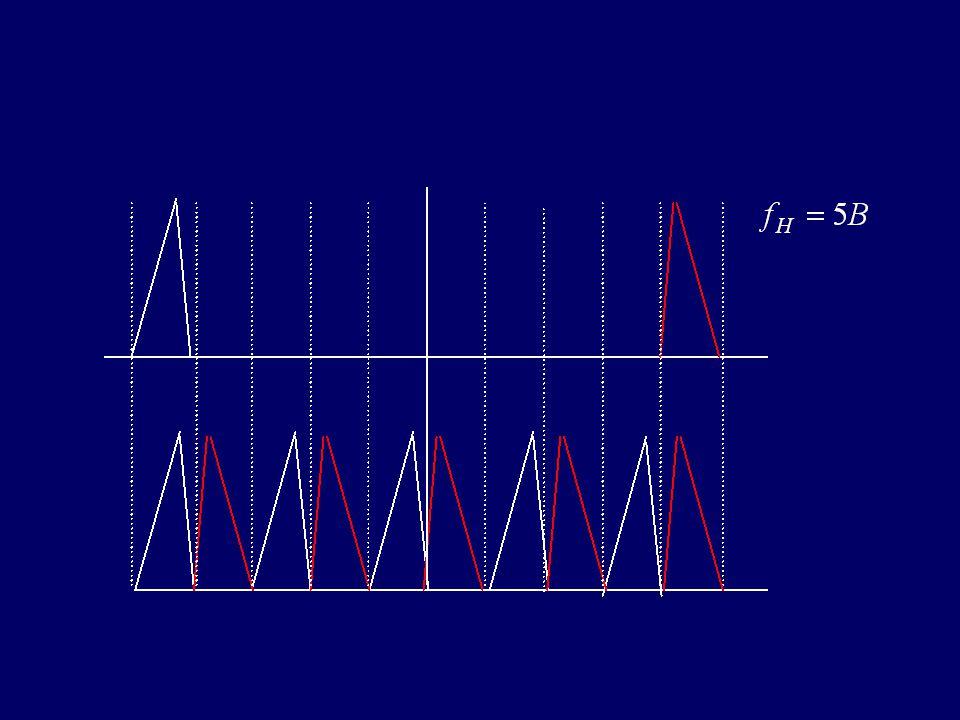 Supplement: band-pass sampling theorem :