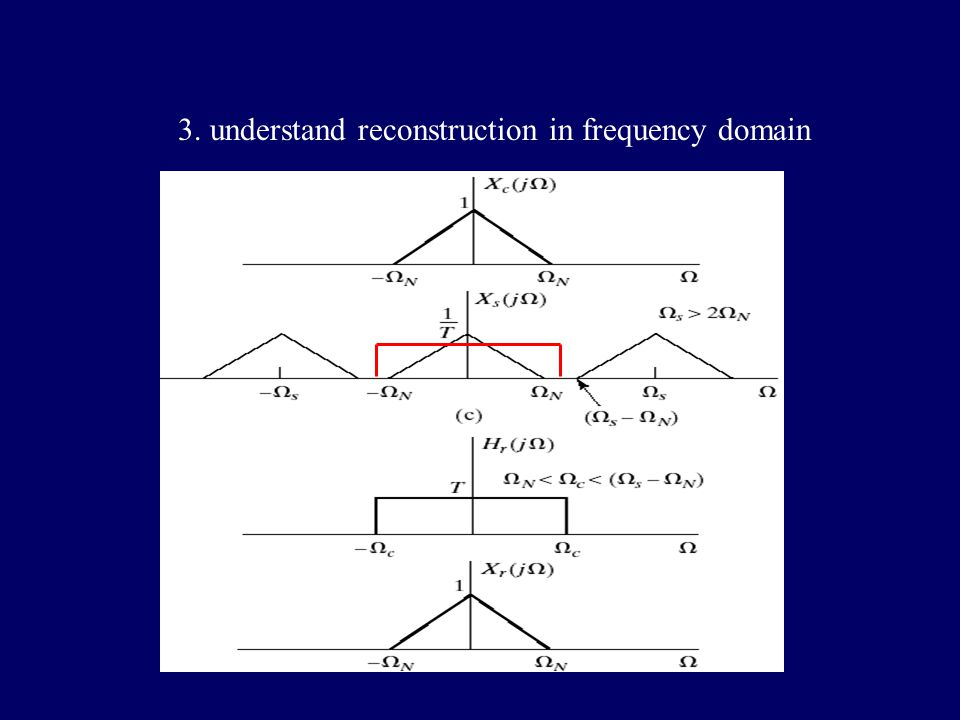 2.changes in frequency domain caused by sampling
