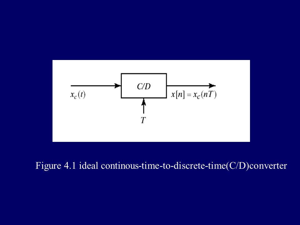 4.1periodic sampling 1.ideal sample T : sample period fs=1/T:sample rate Ωs=2π/T:sample rate