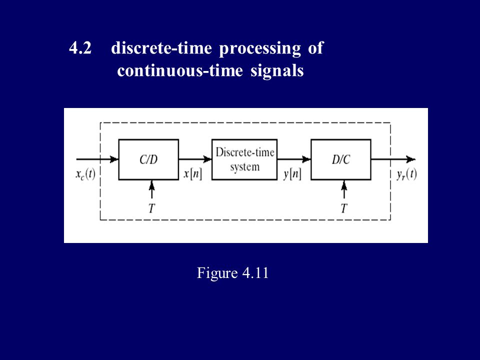 Requirements and difficulties : frequency spectrum chart of sampling and reconstruction comprehension and application of sampling theorem