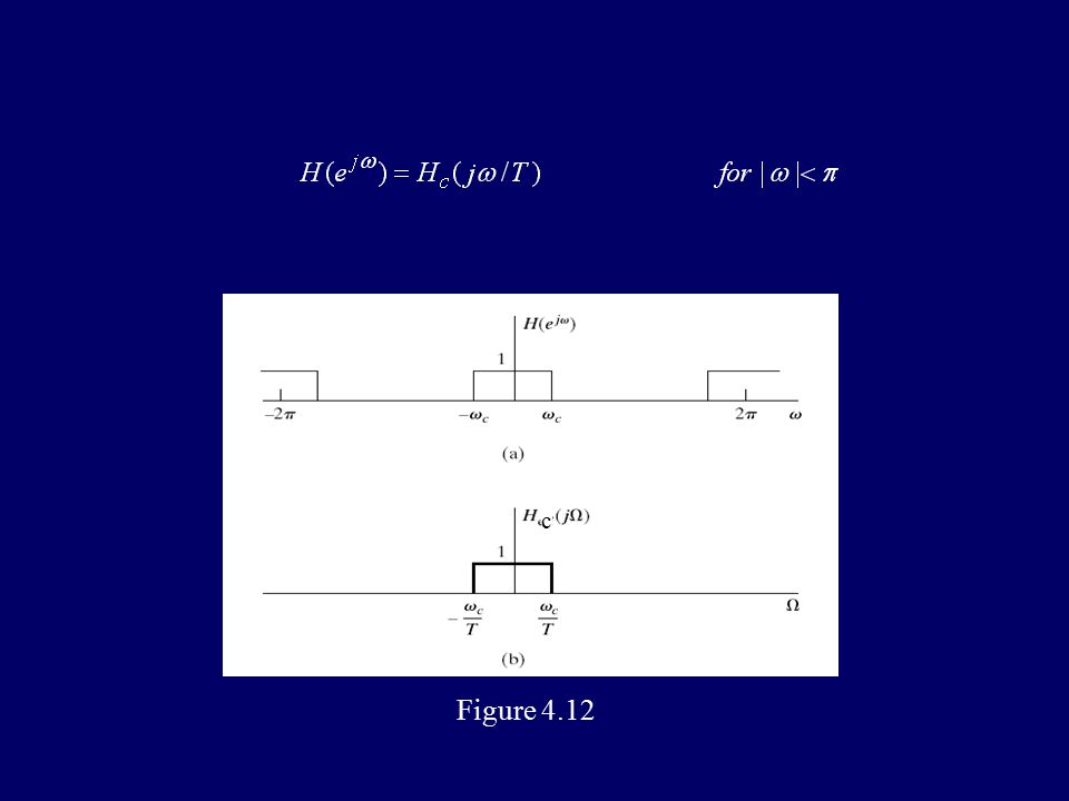 4.3 continuous-time processing of discrete-time signal Figure 4.16
