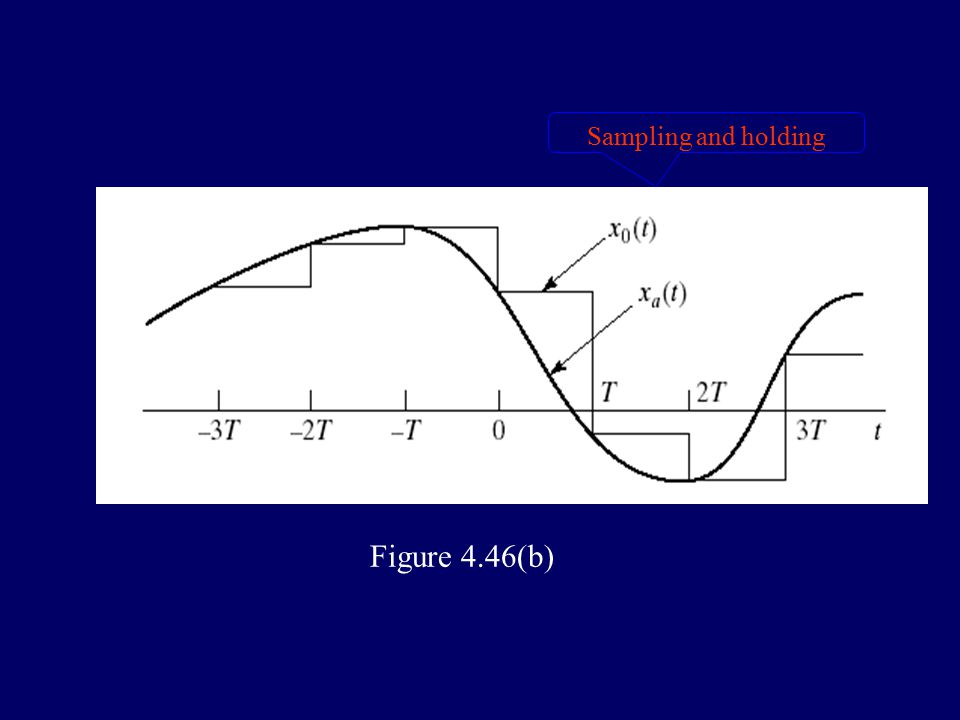 4.4 digital processing of analog signals Figure 4.41 quantization and coding