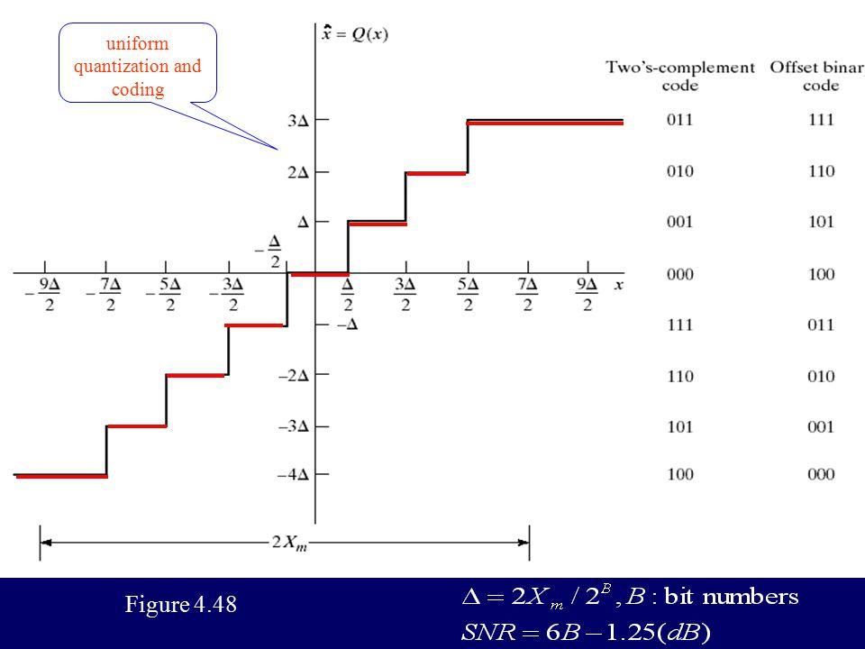 Figure 4.46(b) Sampling and holding