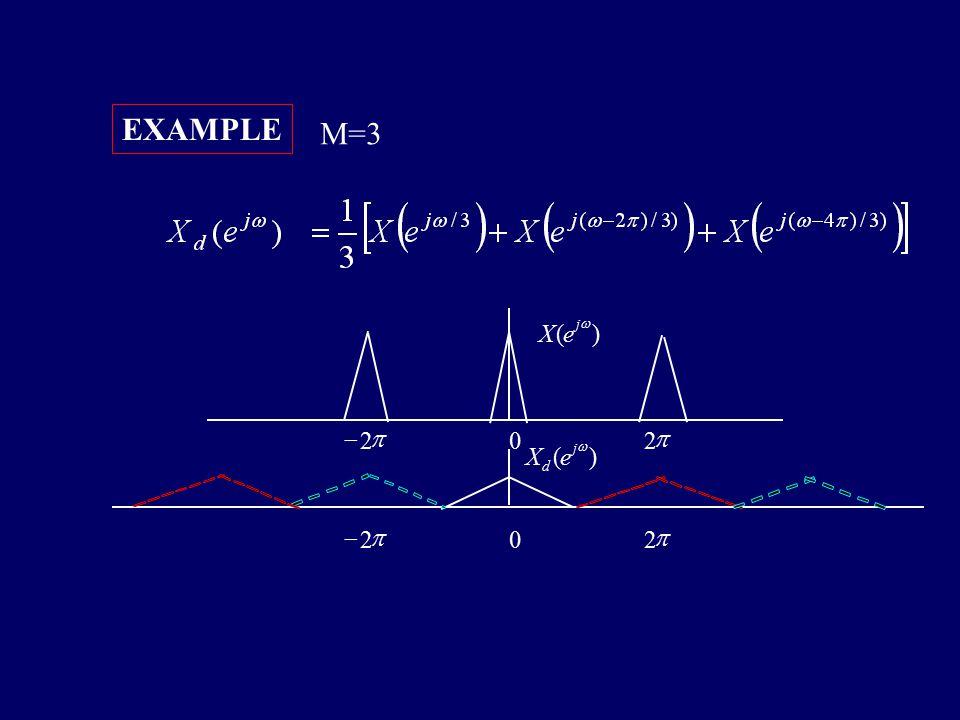 Figure 4.21(c)(d) EXAMPLE M=2
