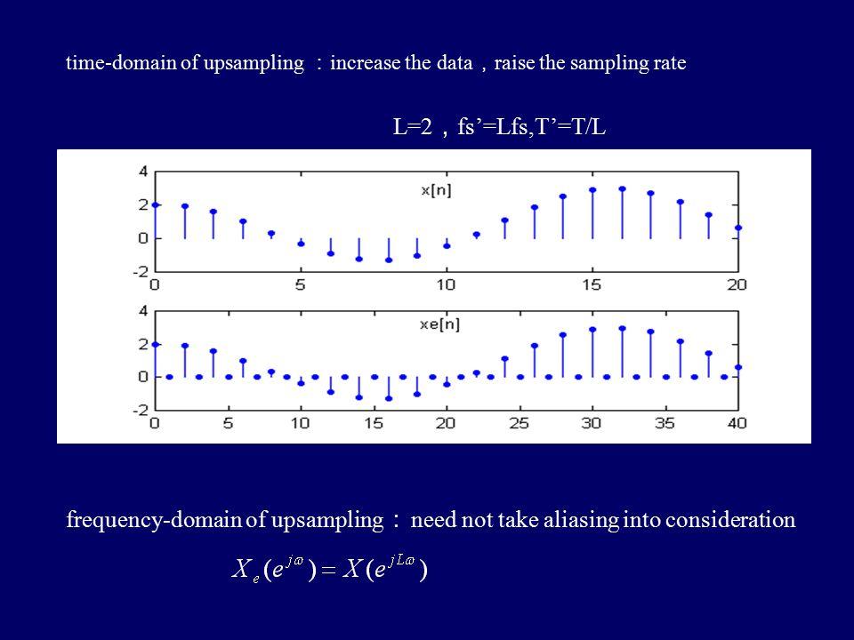 4.5.2 increasing the sampling rate by an integer factor (upsampling, interpolation)