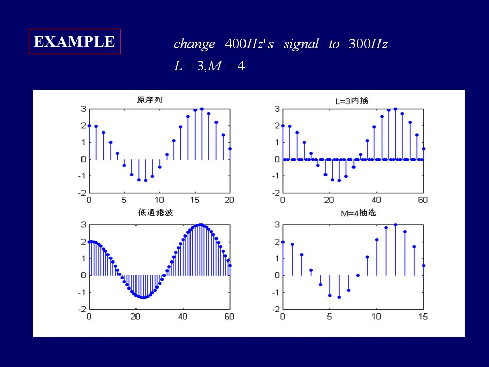 4.5.3 changing the sampling rate by a noninteger factor Figure 4.28