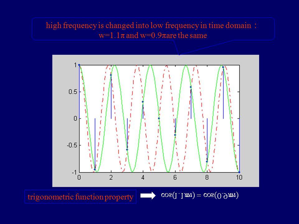Period =2πin time domain : w=2.1πand w=0.1πare the same trigonometric function property