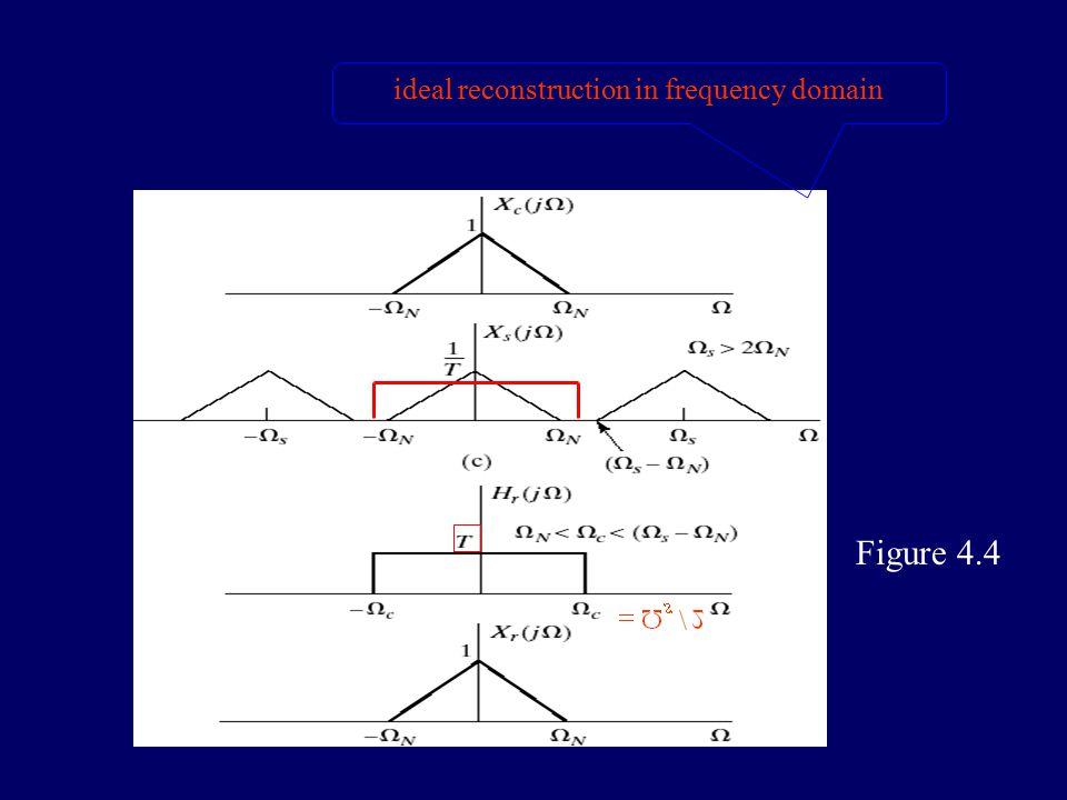 2.ideal reconstruction Figure 4.10(b) ideal D/C converter