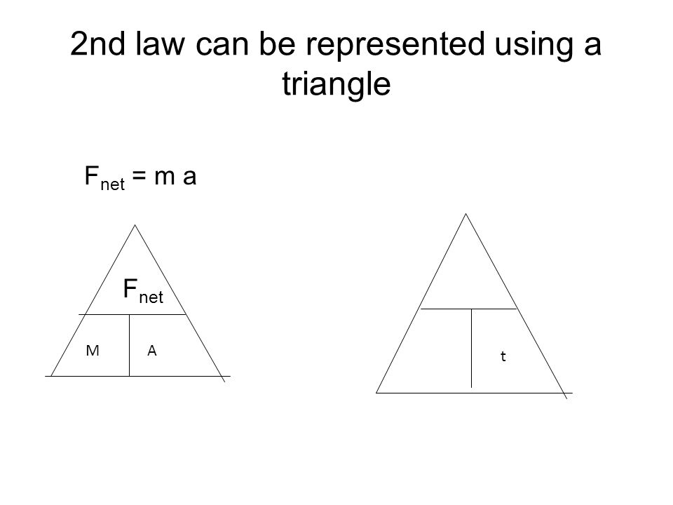 2nd law can be represented using a triangle F net = m a F net MA t