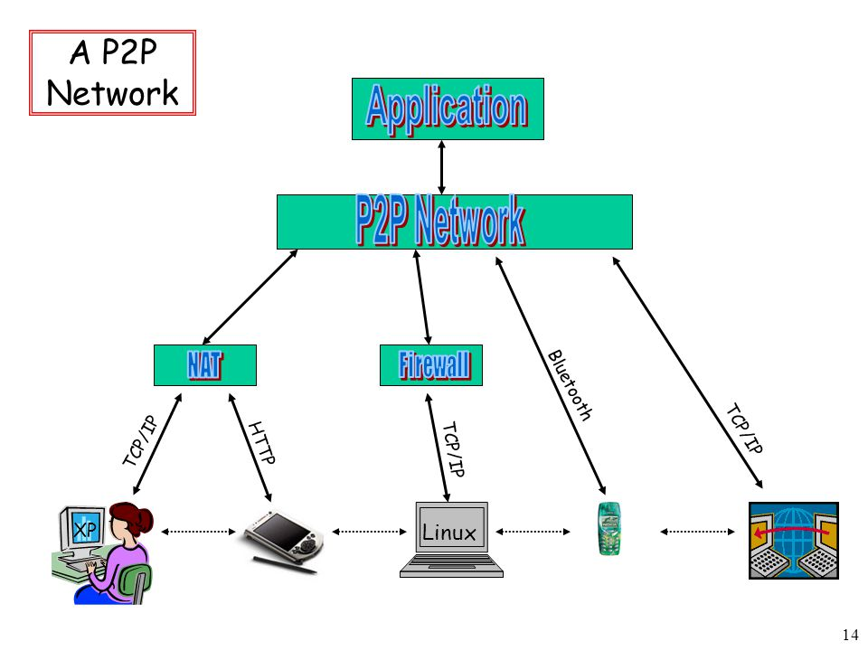 14 Linux TCP/IP Bluetooth HTTP TCP/IP XP A P2P Network