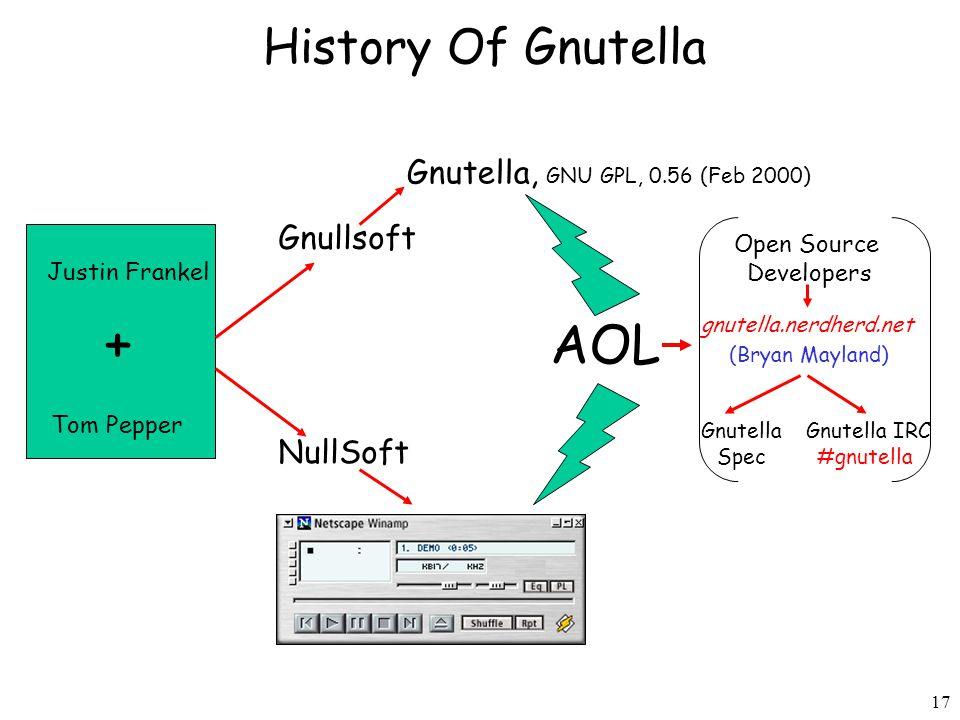 17 History Of Gnutella Justin Frankel Tom Pepper + Gnullsoft NullSoft Gnutella, GNU GPL, 0.56 (Feb 2000) AOL Gnutella IRC #gnutella gnutella.nerdherd.net Open Source Developers (Bryan Mayland) Gnutella Spec