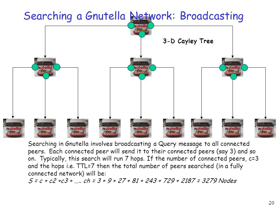 20 Searching a Gnutella Network: Broadcasting Searching in Gnutella involves broadcasting a Query message to all connected peers.