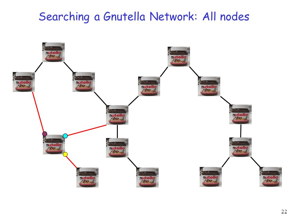 22 Searching a Gnutella Network: All nodes