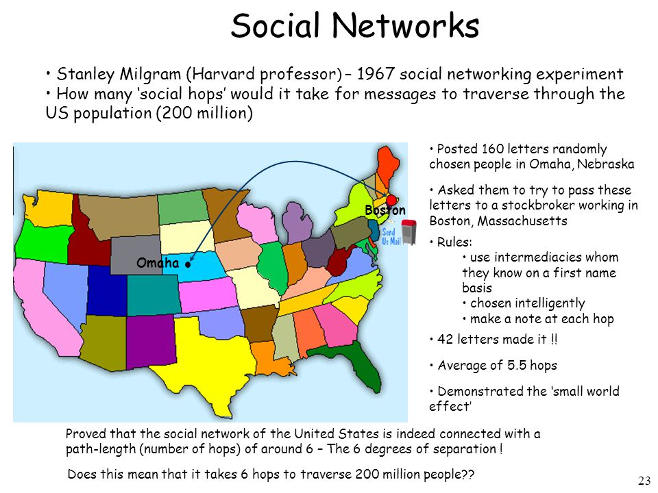23 Social Networks Stanley Milgram (Harvard professor ) – 1967 social networking experiment How many 'social hops' would it take for messages to traverse through the US population (200 million) Posted 160 letters randomly chosen people in Omaha, Nebraska Boston Omaha Asked them to try to pass these letters to a stockbroker working in Boston, Massachusetts Rules: use intermediacies whom they know on a first name basis chosen intelligently make a note at each hop 42 letters made it !.