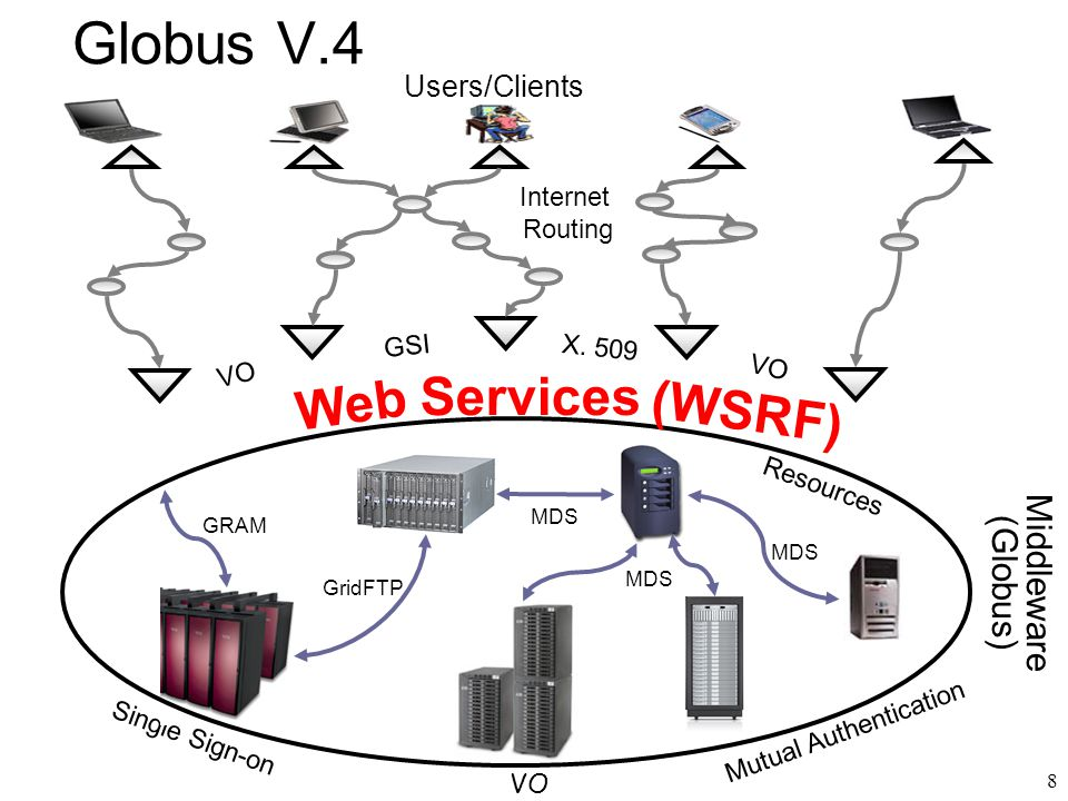 8 Middleware (Globus) Users/Clients Resources Globus V.4 Single Sign-on VO Internet Routing VO GSI X.