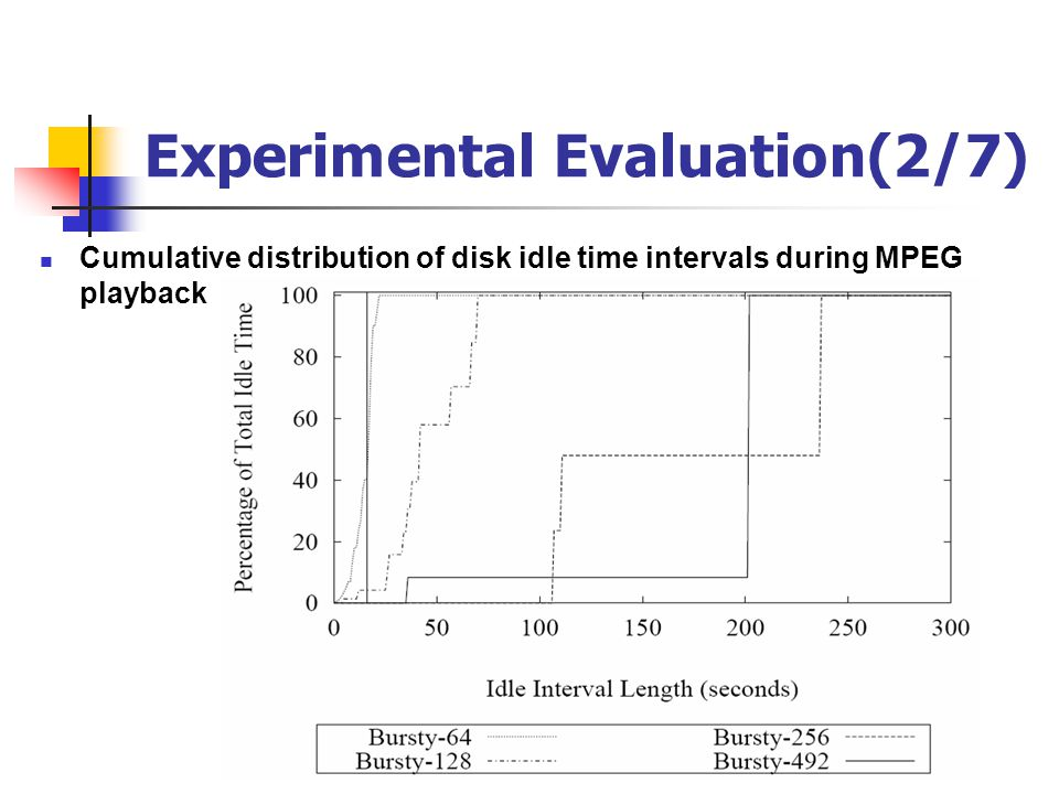 Experimental Evaluation(2/7) Cumulative distribution of disk idle time intervals during MPEG playback