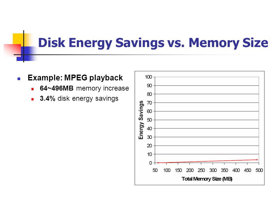 Disk Energy Savings vs. Memory Size Example: MPEG playback 64~496MB memory increase 3.4% disk energy savings