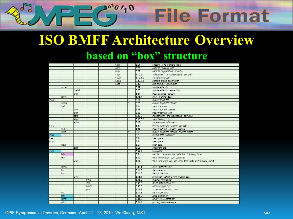 """ISO BMFF Architecture Overview based on """"box"""" structure stsh8.21shadow sync sample table padb8.23sample padding bits stdp8.22sample degradation priori"""