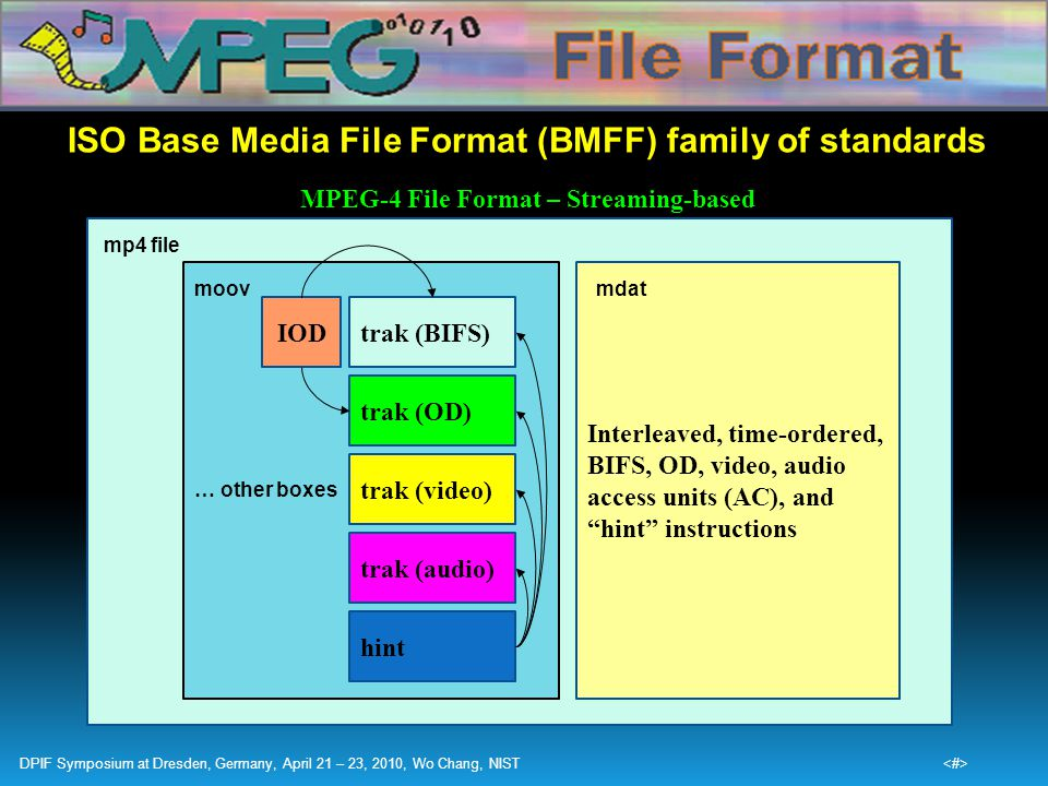 ISO Base Media File Format (BMFF) family of standards MPEG-4 File Format – Streaming-based Interleaved, time-ordered, BIFS, OD, video, audio access un