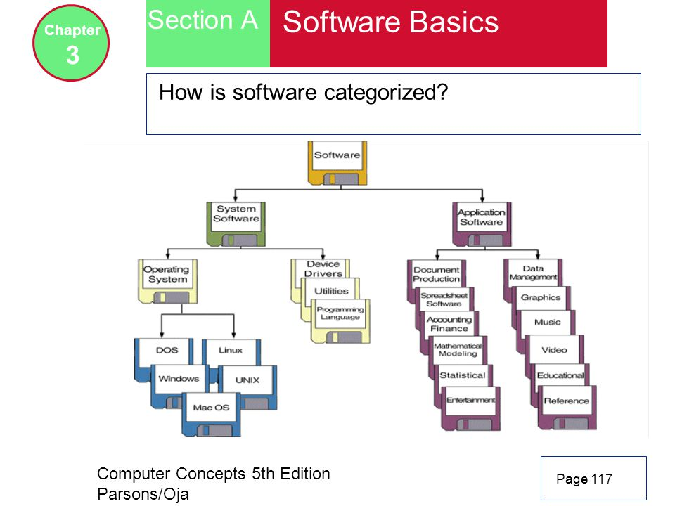 Computer Concepts 5th Edition Parsons/Oja Page 117 Section A Chapter 3 Software Basics How is software categorized?