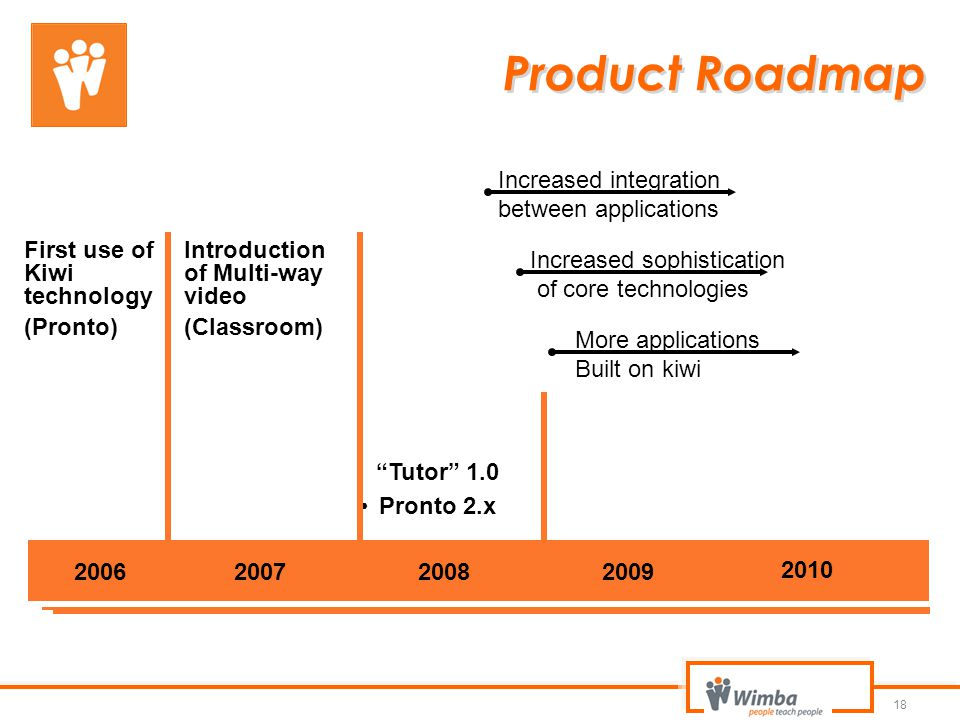 "18 20072008 2010 2009 Pronto 2.x First use of Kiwi technology (Pronto) ""Tutor"" 1.0 Product Roadmap 2006 Increased integration between applications Inc"