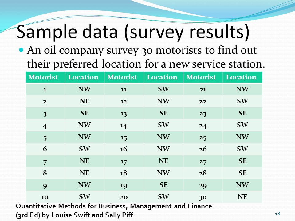Sample data (survey results) An oil company survey 30 motorists to find out their preferred location for a new service station. 18 MotoristLocationMot
