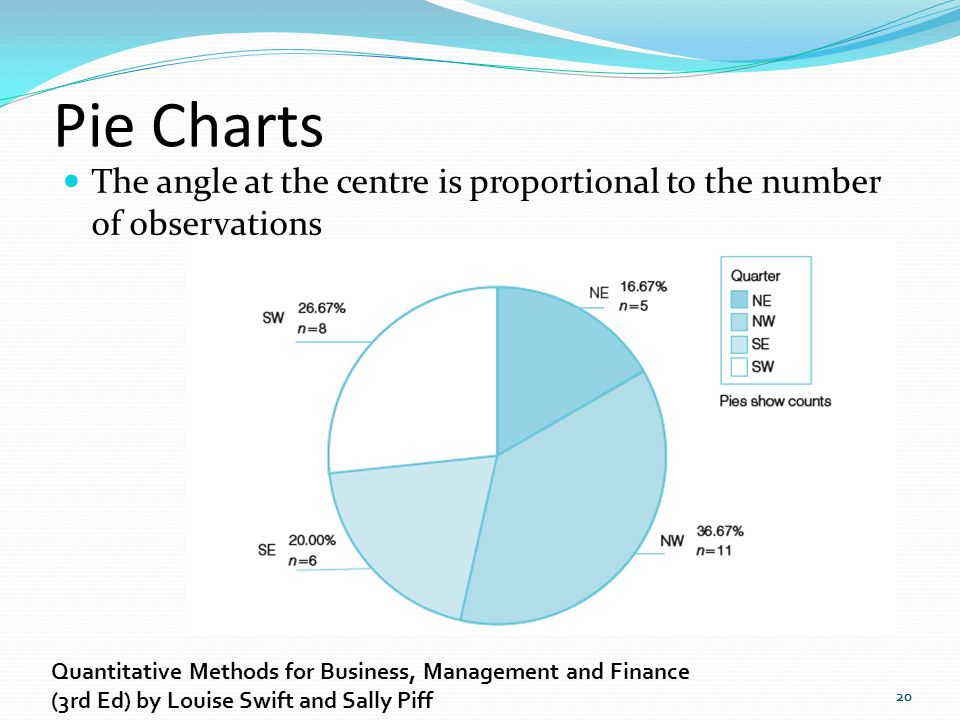 Pie Charts The angle at the centre is proportional to the number of observations 20 Quantitative Methods for Business, Management and Finance (3rd Ed)