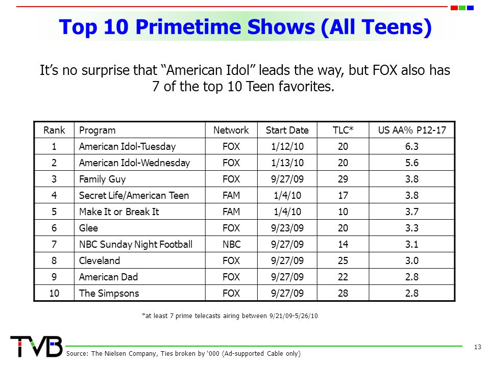 Top 10 Primetime Shows (All Teens) 13 Source: The Nielsen Company, Ties broken by '000 (Ad-supported Cable only) RankProgramNetworkStart DateTLC*US AA% P American Idol-TuesdayFOX1/12/ American Idol-WednesdayFOX1/13/ Family GuyFOX9/27/ Secret Life/American TeenFAM1/4/ Make It or Break ItFAM1/4/ GleeFOX9/23/ NBC Sunday Night FootballNBC9/27/ ClevelandFOX9/27/ American DadFOX9/27/ The SimpsonsFOX9/27/ *at least 7 prime telecasts airing between 9/21/09-5/26/10 It's no surprise that American Idol leads the way, but FOX also has 7 of the top 10 Teen favorites.