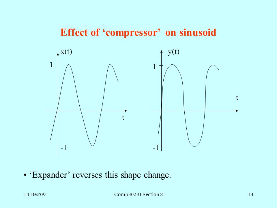 14 Dec'09Comp30291 Section 814 Effect of 'compressor' on sinusoid t 1 x(t)y(t) 1 t 'Expander' reverses this shape change.