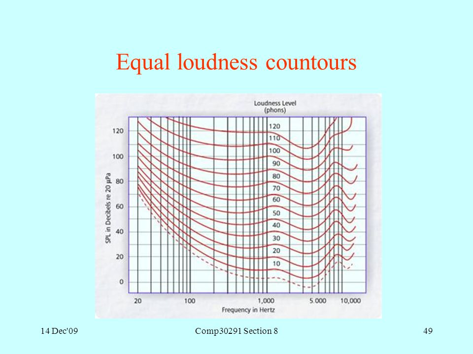 14 Dec'09Comp30291 Section 849 Equal loudness countours