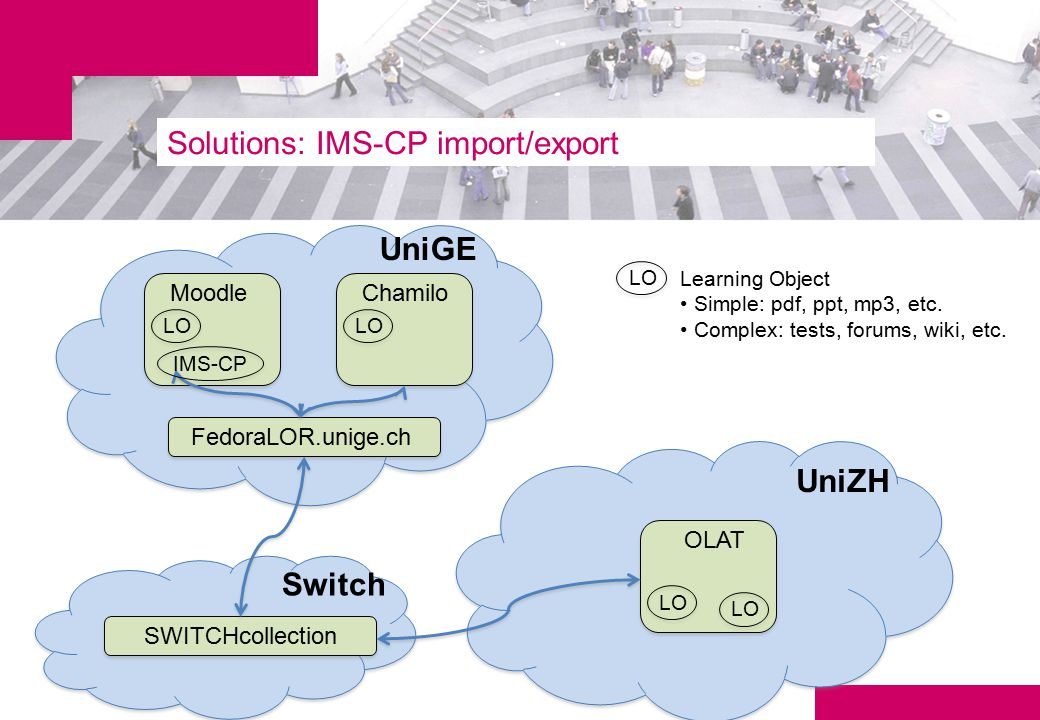 Solutions: IMS-CP import/export Moodle LO Chamilo LO FedoraLOR.unige.ch OLAT LO SWITCHcollection UniGE UniZH Switch LO Learning Object Simple: pdf, ppt, mp3, etc.